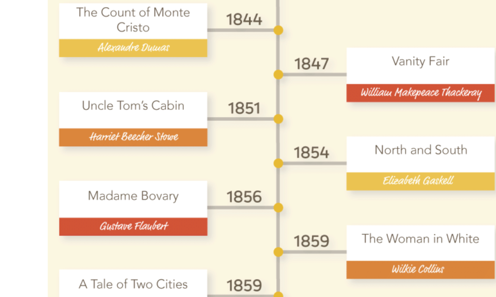Screenshot of timeline showing publication dates of famous literary novels (Count of Monte Cristo, Vanity Fair, Uncle Tom's Cabin, North and South, Madame Bovary, The Woman in White, and A Tale of Two Cities.